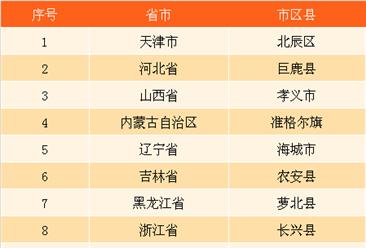 2017公立医院综合改革第二批国家级示范县(区、市、旗)名单(26县入选)