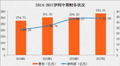 2017上半年三大乳业巨头业绩分析:伊利稳坐乳业老大之位,净利为蒙牛的3倍