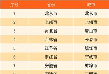 2017公立医院综合改革首批15个国家级示范城市名单:一线城市广州未入选
