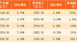 2017上半年中国五大银行业绩数据对比:工商银行净利润增长最慢