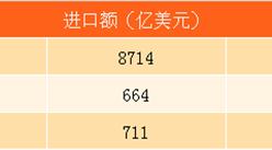 1-7月中国进口额数据分析:广东金额最高 西部进口额增速最快