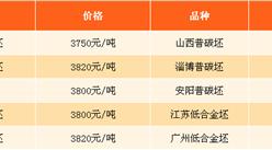 2017年9月1日钢铁原料价格行情走势分析