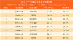 2017上半年白酒行业上市企业营收排行榜:茅台第一 五粮液第二