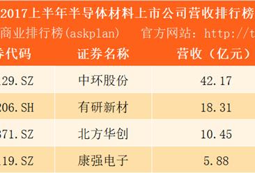 2017上半年半导体材料行业上市公司营收排行榜:中环股份第一