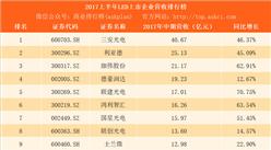 2017上半年LED行业上市企业营收排行榜:三安光电营收最多 奥拓电子增速最大
