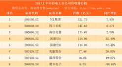 2017上半年彩電行業上市公司營收排行榜:TCL第一 長虹第二