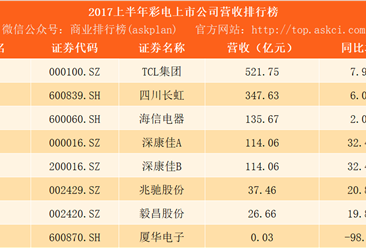 2017上半年彩电行业上市公司营收排行榜:TCL第一 长虹第二