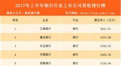 2017年上半年银行上市公司营收排名:工建农包揽前三(附榜单)