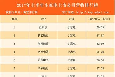 2017年上半年小家电上市公司营收排行榜:苏泊尔第一 营收69.09亿元