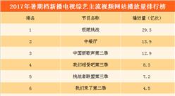 2017年暑期檔新播電視綜藝播放量排行榜:《極限挑戰》奪冠  《中餐廳》第二