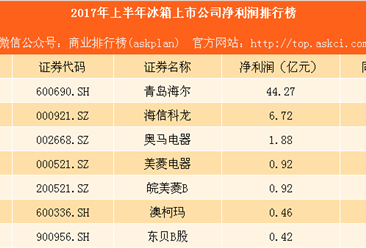 2017上半年冰箱上市公司净利润排行榜:海尔总量第一 增速最快