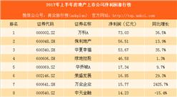 2017上半年房地产上市公司净利润排行榜:万科第一 保利第二
