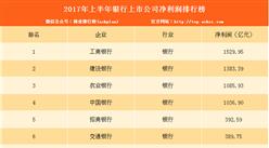 上半年哪家银行最赚钱?2017上半年银行净利润排行榜