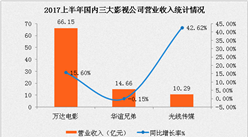 万达/华谊/光线传媒2017上半年业绩大比拼:华谊净利增速最快(附图表)