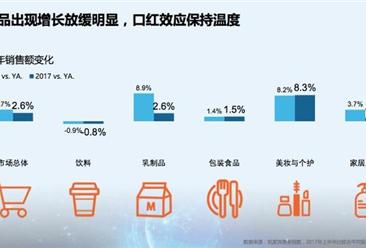 2017上半年中国快消品增速放缓 网购热情仍不减