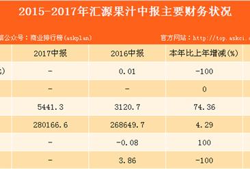 2017汇源果汁半年报分析:收入达28.02亿元,持续领跑果汁饮料行业