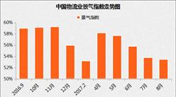 2017年8月中国物流业景气指数为53.5%(附分析)