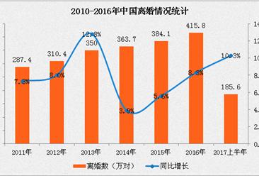 2017年中国离婚大数据分析:北上深难逃前十(图表)