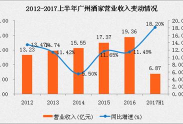 广州酒家2017上半年实现营收6.87亿元 净利润增长43.76%(附图表)