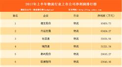 2017年上半年物流上市公司净利润排名:建发/外运/怡亚通前三