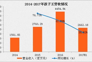 2017上半年孩子王营收达26.62亿元 首次实现扭亏为盈
