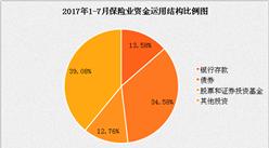 2017年1-7月保险统计数据报告:总资产较年初增长7.98%