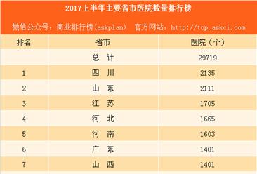 2017上半年主要省市医院数量排行榜:重庆医院数量竟然是上海的2倍