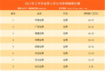 2017上半年证券上市公司净利润排名:中信第一 太平洋亏损(附榜单)