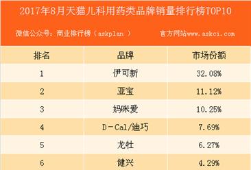 2017年8月天猫儿科用药类品牌销量排行榜(TOP10)