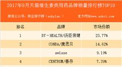2017年8月天猫维生素类品牌销量排行榜(TOP10)