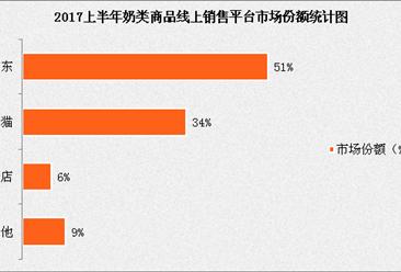 2017上半年牛奶类商品线上销售分析:京东超市以绝对优势占行业首位