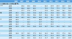 金砖五国劳动人口结构大数据分析:中国劳动人口占比56.1%