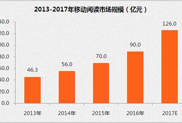 2017年移动阅读行业市场分析:预计2017年底规模将达126亿元(附图表)