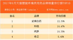 2017年8月天猫腰腿疼痛类品牌药品销量排行榜(TOP10)