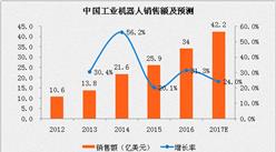 2017年中国机器人销售额分析及预测:市场规模将突破60亿美元