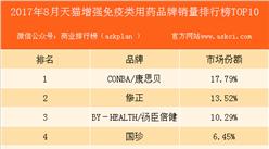 2017年8月天猫增强免疫类用药品牌销量排行榜(TOP10)