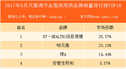 2017年8月天猫调节血脂类用药品牌销量排行榜(TOP10)