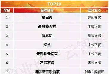 2017年购物中心餐饮排行榜:星巴克居榜首