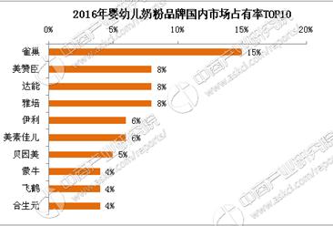 2017中国婴幼儿奶粉十大品牌排行榜