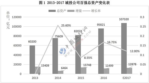 3_2013-2017城投公司百强总资产变化表.jpg