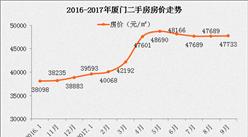 2017金砖五国会议为何选在厦门?厦门房价会和杭州G20一样暴涨吗?