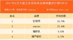 2017年8月天猫五官用药品牌销量排行榜(TOP10)