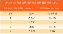2017年8月天猫皮肤用药品牌销量排行榜(TOP10)