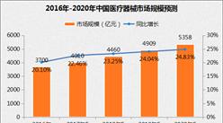 """""""十二五""""医疗器械市场回顾:占全球市场销售额9.29%(附""""十三五""""展望)"""