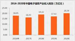 """""""十三五""""中國電子信息產業展望:到2020年銷售收入將超20萬億(附圖表)"""