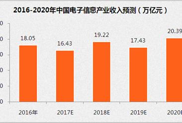 """""""十三五""""中国电子信息产业展望:到2020年销售收入将超20万亿(附图表)"""