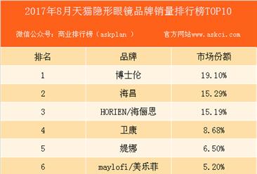2017年8月天猫隐形眼镜品牌销量排行榜(TOP10)