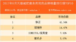 2017年8月天猫减肥瘦身类用药品牌销量排行榜(TOP10)