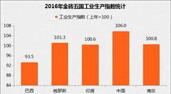 2017金砖五国工业实力大比拼:中国工业生产指数持续第一(附各国产量表)