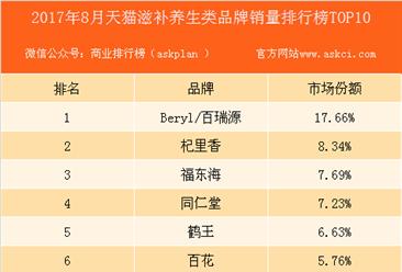 2017年7月天猫滋补养生类用药品牌销量排行榜(TOP10)